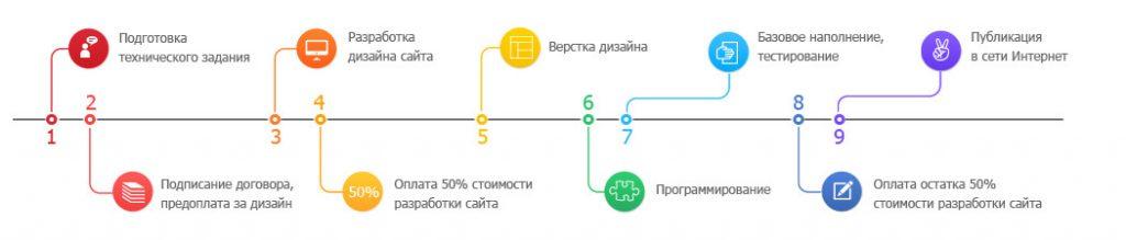 Этапы разработки интернет-магазина пошагово